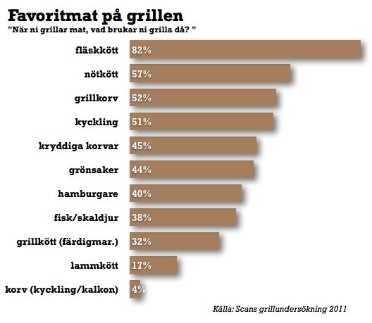 grillundersökning favoritmat